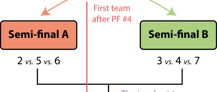 Semi-finals and Grand Finale organization